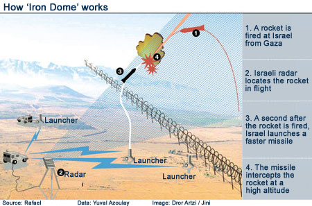 How Iron Dome works