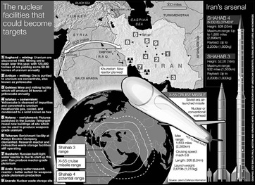 Iran's missile developments